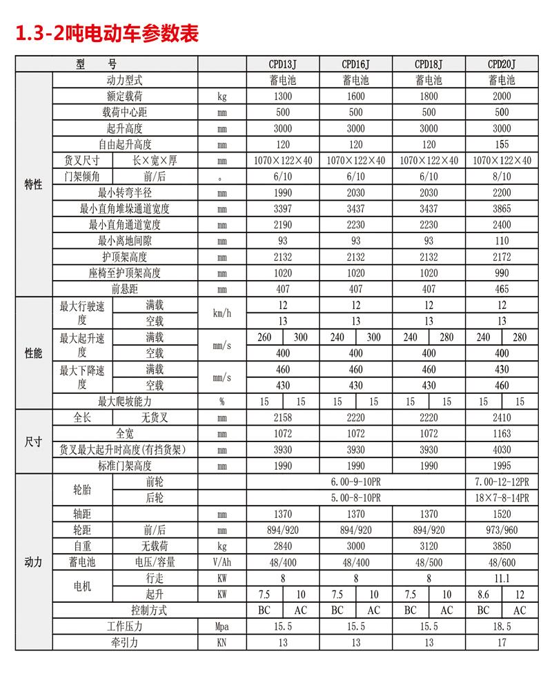 J系列1.3-2吨电动叉车食品专用车2.jpg